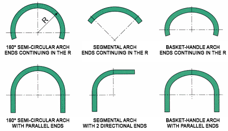 Bending Work for Curved Parts